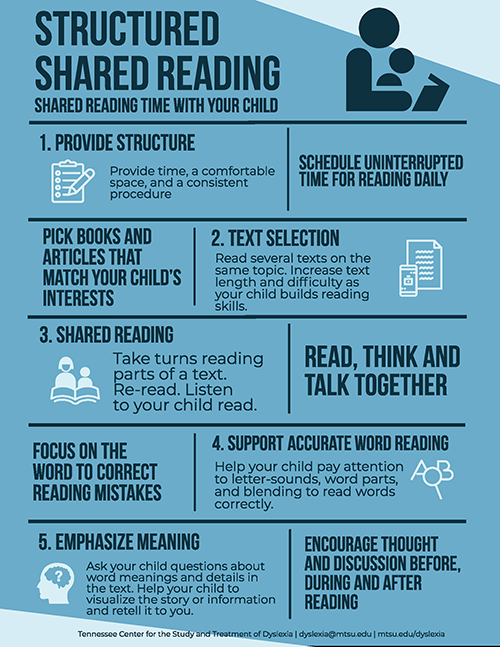 Shared Reading Infographic