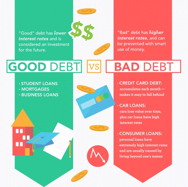 Good Debt vs. Bad Debt Infographic